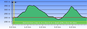Herod Farm race profile small